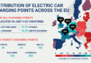 Charged EVs | New report: growth of EU charging infrastructure not keeping pace with rising demand for EVs