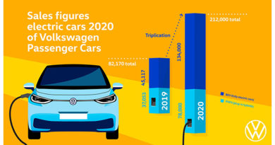 Charged EVs | Volkswagen brand triples deliveries of pure EVs in 2020