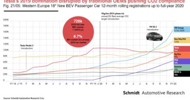 Was Tesla Disrupted By Traditional Carmakers Selling EVs In Europe?